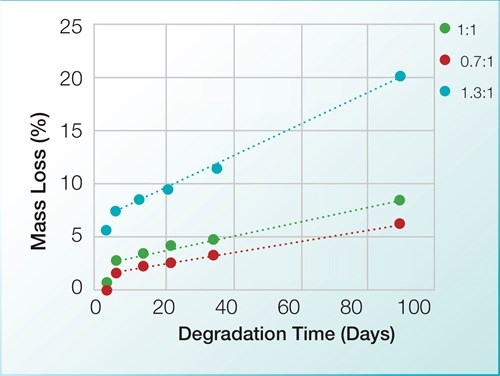 Controlled Degradation Kinetics